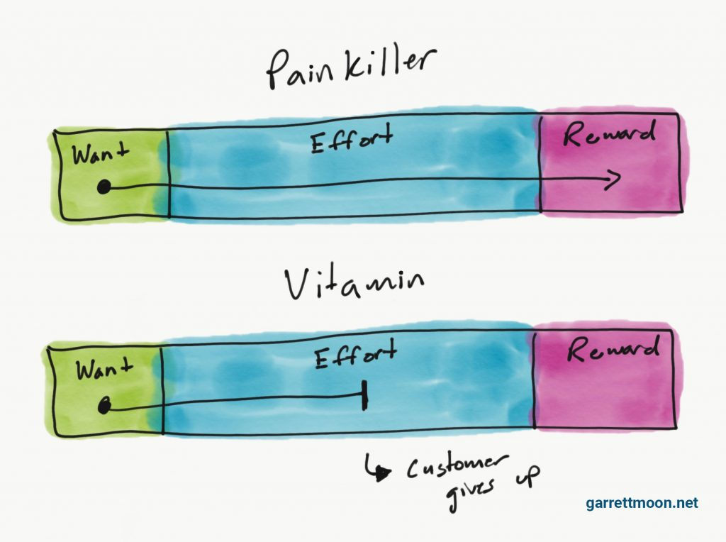 Are You Building A 'Vitamin' Or A 'Painkiller'?
